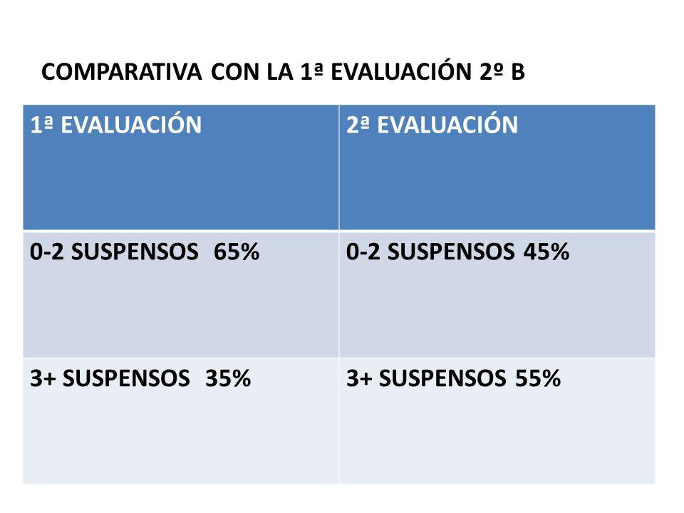 COMPARATIVA CON LA 1ª EVALUACIÓN 2º B 1ª EVALUACIÓN2ª EVALUACIÓN 0-2 SUSPENSOS 65%0-2 SUSPENSOS 45% 3+ SUSPENSOS 35%3+ SUSPENSOS 55%