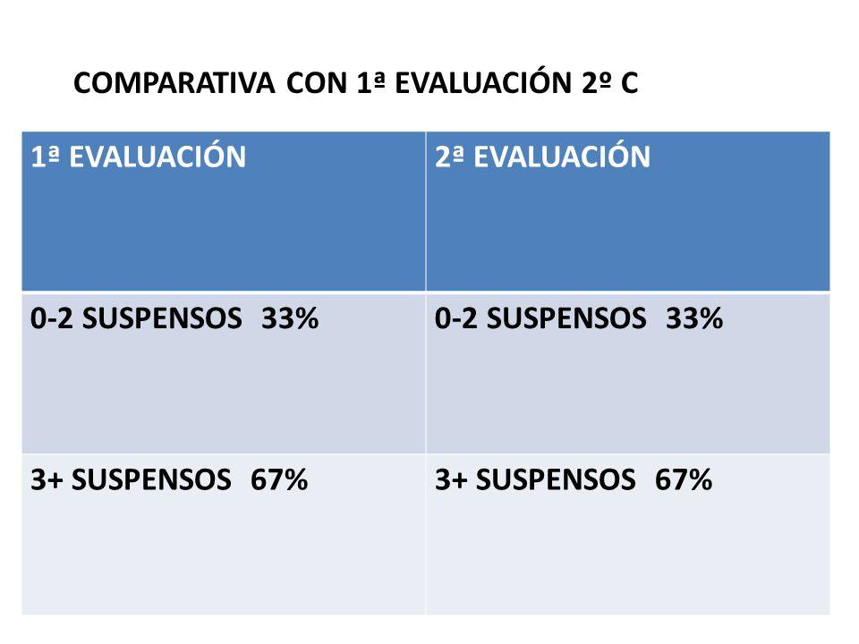 COMPARATIVA CON 1ª EVALUACIÓN 2º C 1ª EVALUACIÓN2ª EVALUACIÓN 0-2 SUSPENSOS 33% 3+ SUSPENSOS 67%