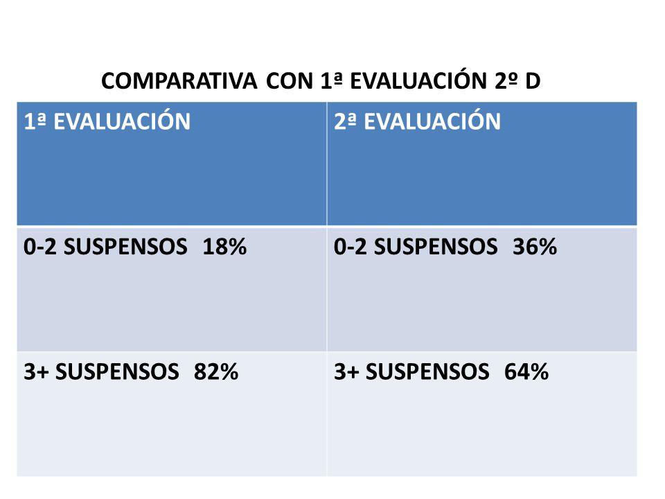 COMPARATIVA CON 1ª EVALUACIÓN 2º D 1ª EVALUACIÓN2ª EVALUACIÓN 0-2 SUSPENSOS 18%0-2 SUSPENSOS 36% 3+ SUSPENSOS 82%3+ SUSPENSOS 64%