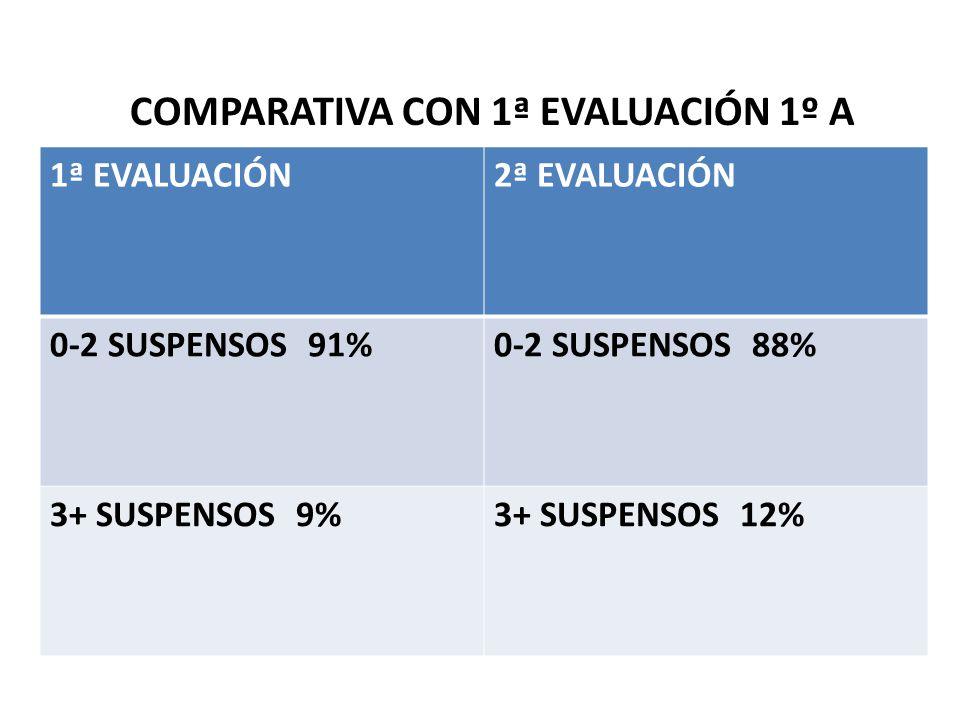 COMPARATIVA CON 1ª EVALUACIÓN 1º A 1ª EVALUACIÓN2ª EVALUACIÓN 0-2 SUSPENSOS 91%0-2 SUSPENSOS 88% 3+ SUSPENSOS 9%3+ SUSPENSOS 12%