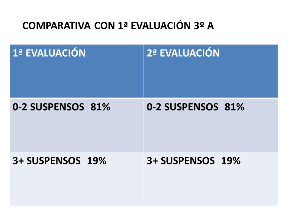 COMPARATIVA CON 1ª EVALUACIÓN 3º A 1ª EVALUACIÓN2ª EVALUACIÓN 0-2 SUSPENSOS 81% 3+ SUSPENSOS 19%