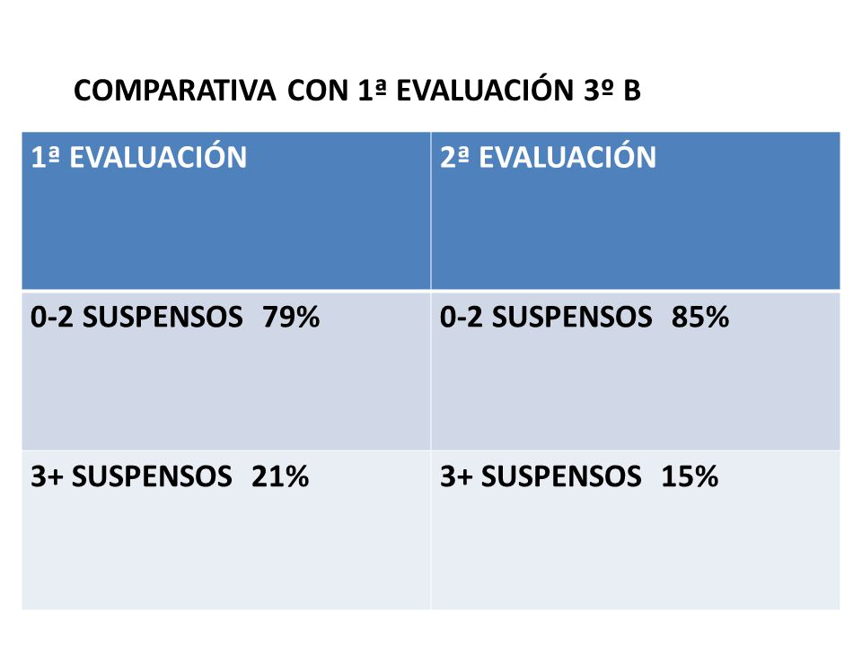 COMPARATIVA CON 1ª EVALUACIÓN 3º B 1ª EVALUACIÓN2ª EVALUACIÓN 0-2 SUSPENSOS 79%0-2 SUSPENSOS 85% 3+ SUSPENSOS 21%3+ SUSPENSOS 15%