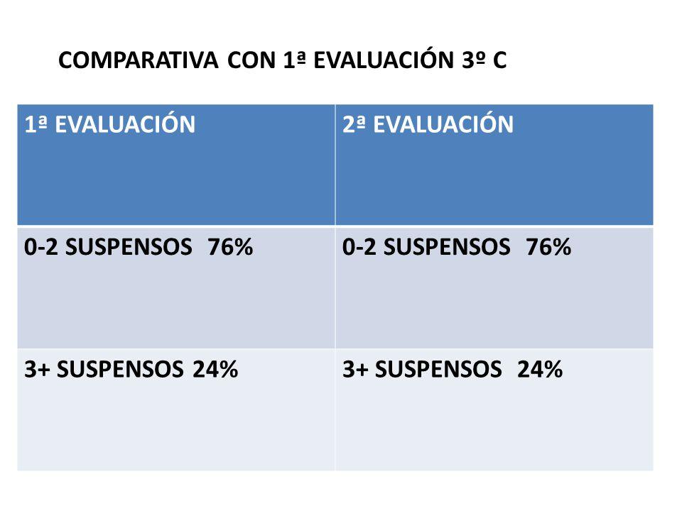 COMPARATIVA CON 1ª EVALUACIÓN 3º C 1ª EVALUACIÓN2ª EVALUACIÓN 0-2 SUSPENSOS 76% 3+ SUSPENSOS 24%