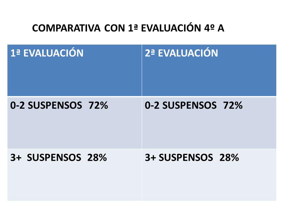COMPARATIVA CON 1ª EVALUACIÓN 4º A 1ª EVALUACIÓN2ª EVALUACIÓN 0-2 SUSPENSOS 72% 3+ SUSPENSOS 28%