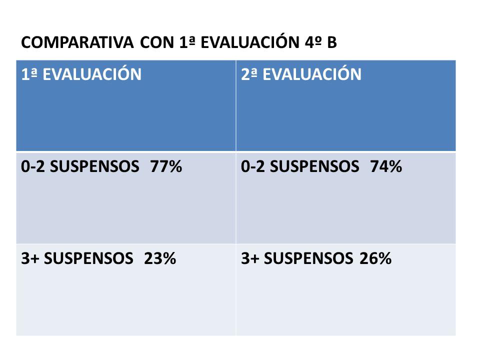 COMPARATIVA CON 1ª EVALUACIÓN 4º B 1ª EVALUACIÓN2ª EVALUACIÓN 0-2 SUSPENSOS 77%0-2 SUSPENSOS 74% 3+ SUSPENSOS 23%3+ SUSPENSOS 26%