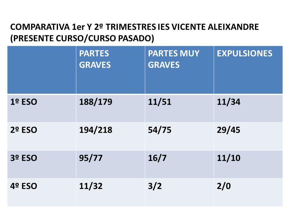 PARTES GRAVES PARTES MUY GRAVES EXPULSIONES 1º ESO188/17911/5111/34 2º ESO194/21854/7529/45 3º ESO95/7716/711/10 4º ESO11/323/22/0 COMPARATIVA 1er Y 2º TRIMESTRES IES VICENTE ALEIXANDRE (PRESENTE CURSO/CURSO PASADO)