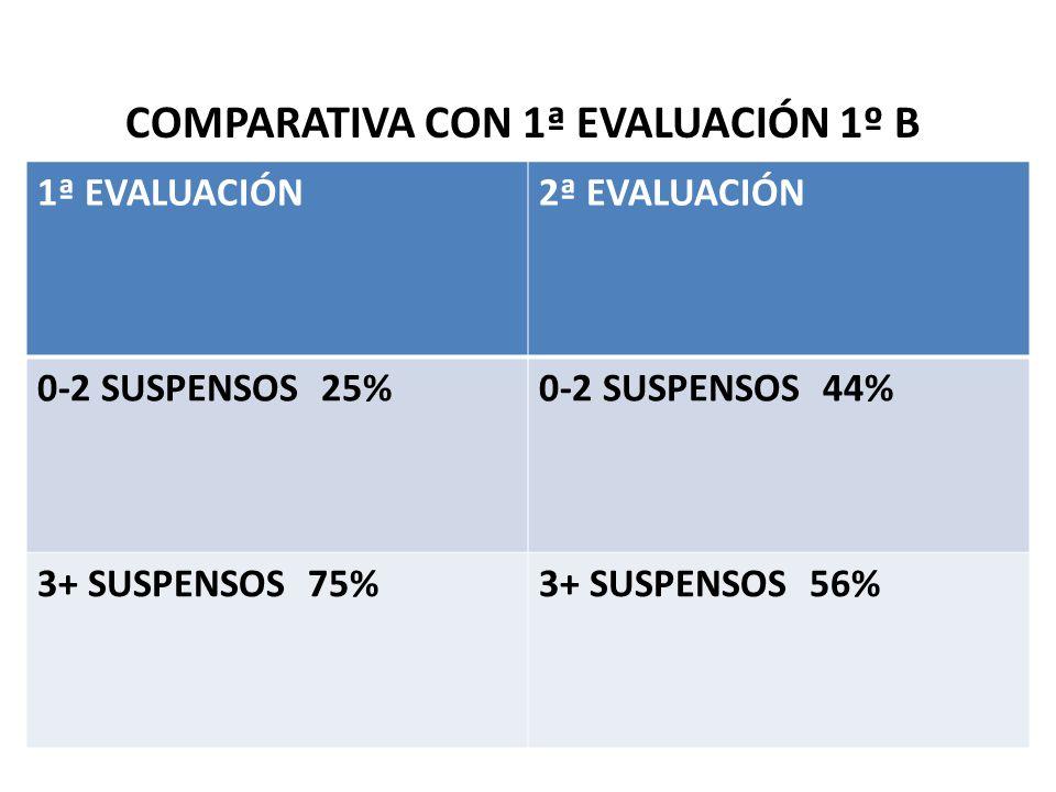 COMPARATIVA CON 1ª EVALUACIÓN 1º B 1ª EVALUACIÓN2ª EVALUACIÓN 0-2 SUSPENSOS 25%0-2 SUSPENSOS 44% 3+ SUSPENSOS 75%3+ SUSPENSOS 56%