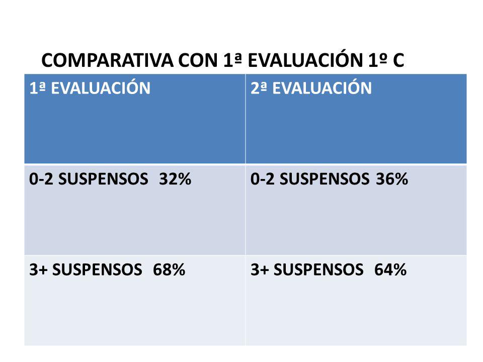 COMPARATIVA CON 1ª EVALUACIÓN 1º C 1ª EVALUACIÓN2ª EVALUACIÓN 0-2 SUSPENSOS 32%0-2 SUSPENSOS 36% 3+ SUSPENSOS 68%3+ SUSPENSOS 64%