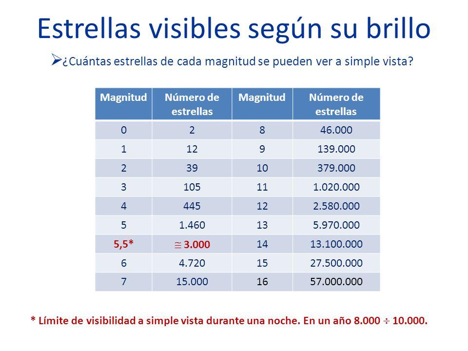 Estrellas visibles según su brillo ¿Cuántas estrellas de cada magnitud se pueden ver a simple vista? MagnitudNúmero de estrellas MagnitudNúmero de est