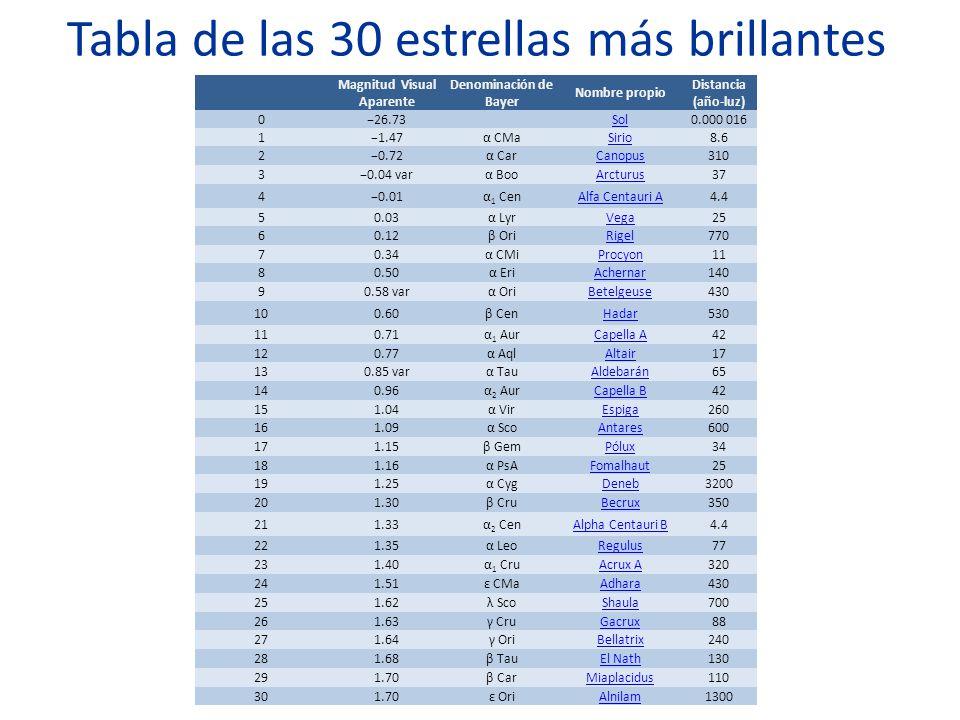 Tabla de las 30 estrellas más brillantes Magnitud Visual Aparente Denominación de Bayer Nombre propio Distancia (año-luz) 026.73 Sol0.000 016 11.47α C