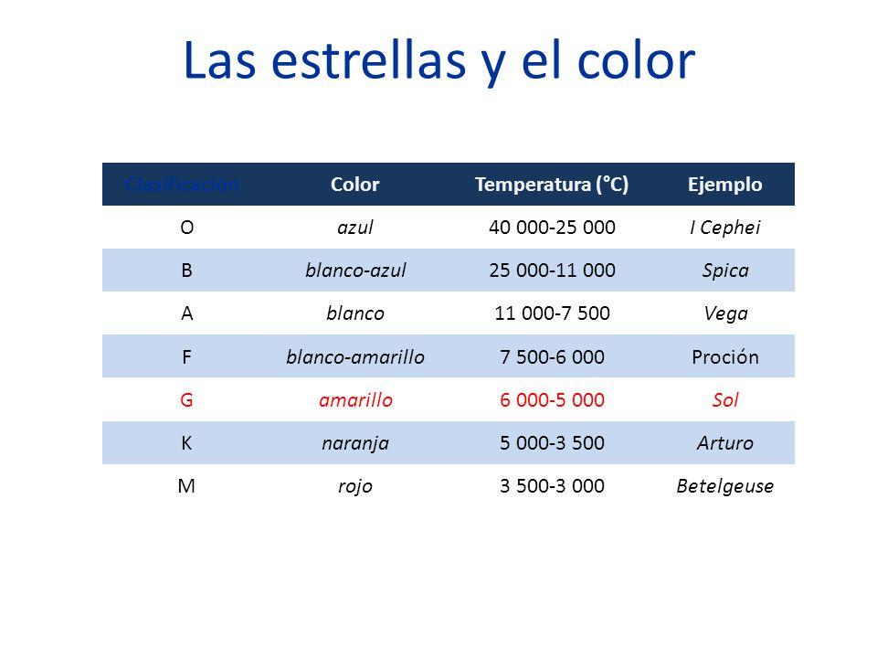 Las estrellas y el color ClasificaciónColorTemperatura (°C)Ejemplo Oazul40 000-25 000I Cephei Bblanco-azul25 000-11 000Spica Ablanco11 000-7 500Vega Fblanco-amarillo7 500-6 000Proción Gamarillo6 000-5 000Sol Knaranja5 000-3 500Arturo Mrojo3 500-3 000Betelgeuse