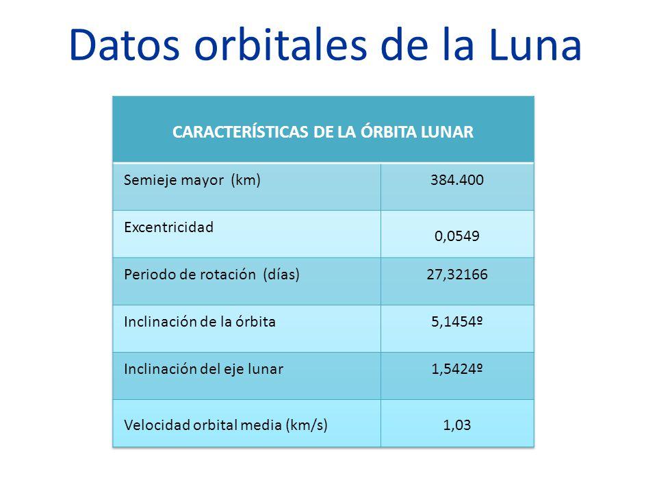 Libración de la Luna Busca información sobre la libración y los tipos de libración que existen.