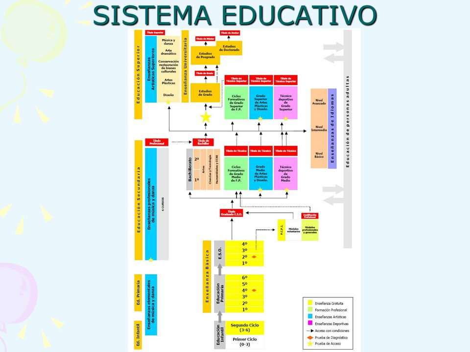 e) Realizar la evaluación psicológica y pedagógica previa, prevista en la normativa vigente.