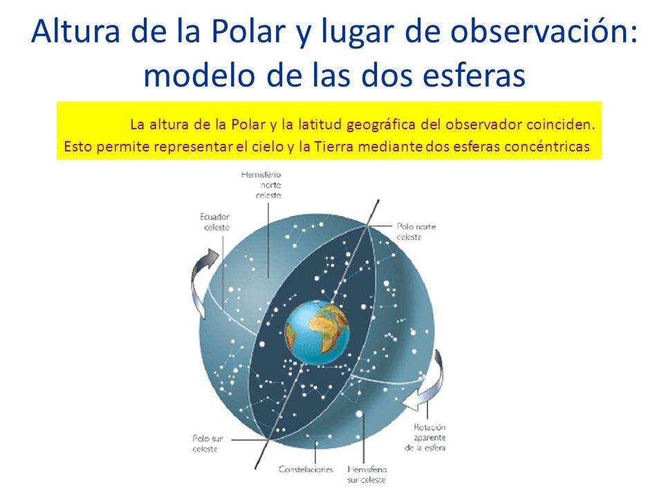 Altura de la Polar y lugar de observación: modelo de las dos esferas La altura de la Polar y la latitud geográfica del observador coinciden. Esto perm