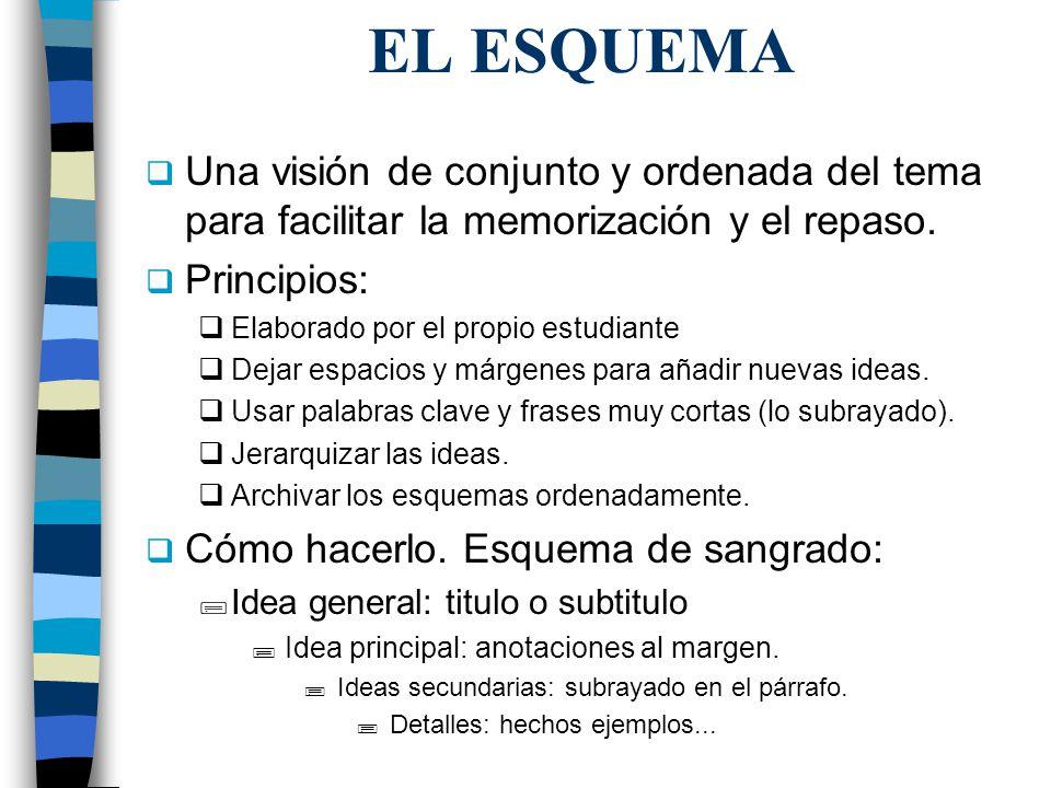 EL ESQUEMA II Ventajas: –Desarrolla las capacidades de análisis y síntesis –Incrementa la atención y la concentración.