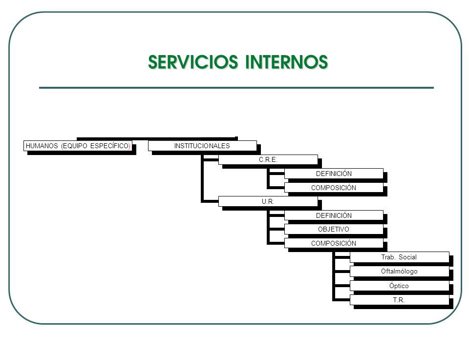 SERVICIOS INTERNOS HUMANOS (EQUIPO ESPEC Í FICO) INSTITUCIONA LES C.R.E. DEFINICI Ó N COMPOSICI Ó N U.R. DEFINICI Ó N OBJETIVO COMPOSICIÓ N Trab. Soci