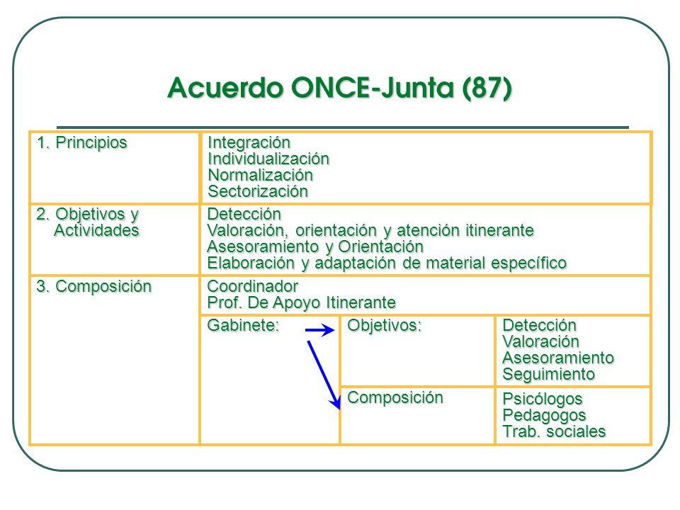 Acuerdo ONCE-Junta (87) PsicólogosPedagogos Trab.