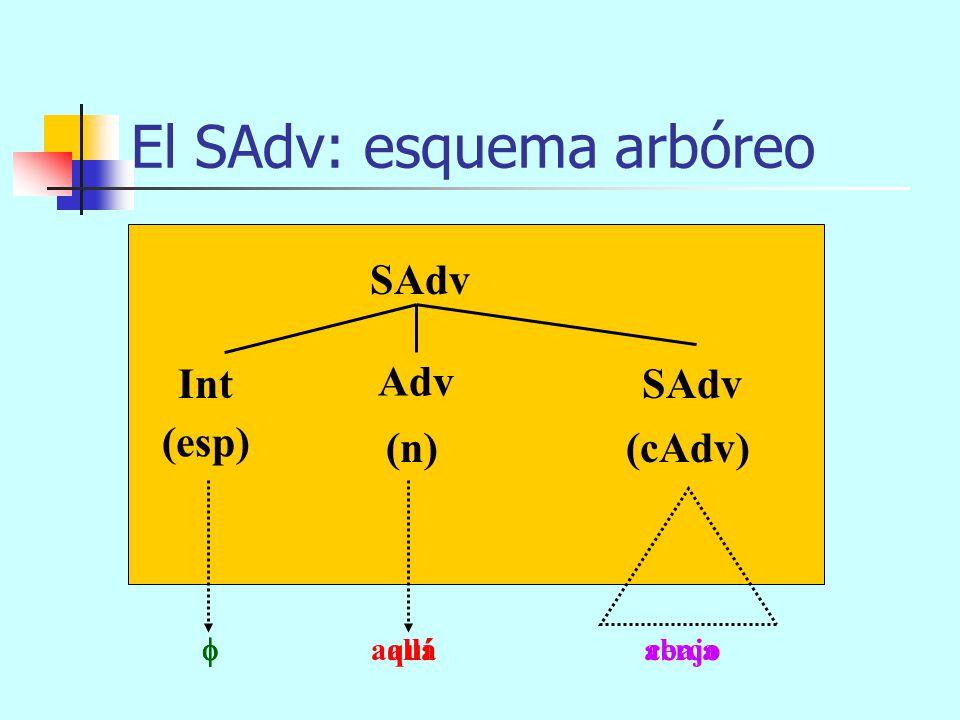 demasiado paralelamente al río El SAdv: esquema arbóreo SAdv (n)(cAdv) Int Adv (esp) SP muy lejos de tí