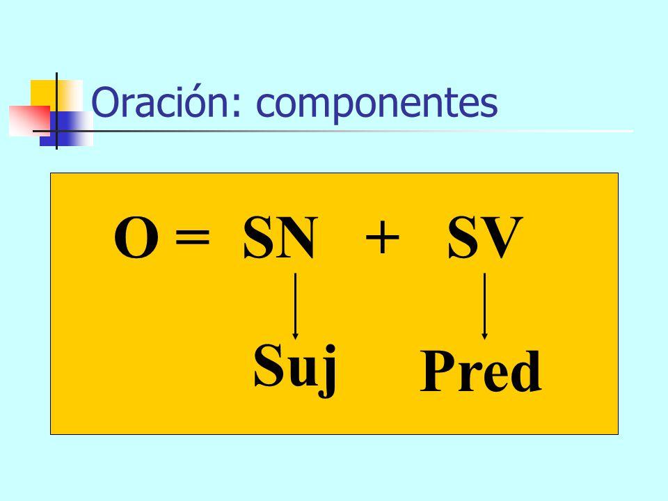Estructura del sintagma SXSX (n)(cX) X (esp) SAdj SP SN SC X y z
