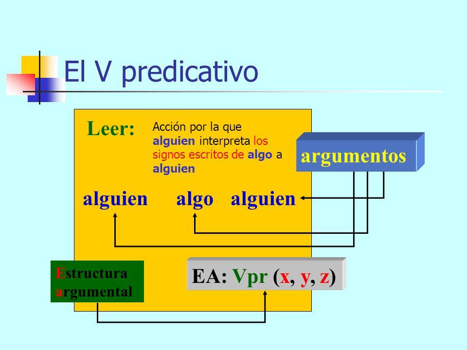 El V predicativo Vpr XYZ EA: Vpr (x, y, z)z) argumentos Estructura argumental