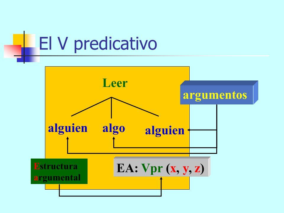 El V predicativo Leer: alguienalgoalguien EA: Vpr (x, y, z)z) Estructura argumental Acción por la que alguien interpreta los signos escritos de algo a