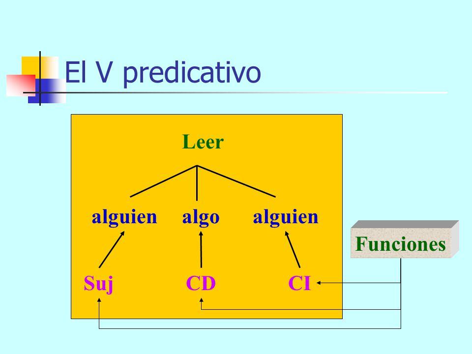 El V predicativo Leer alguienalgo alguien EA: Vpr (x, y, z) argumentos Estructura argumental