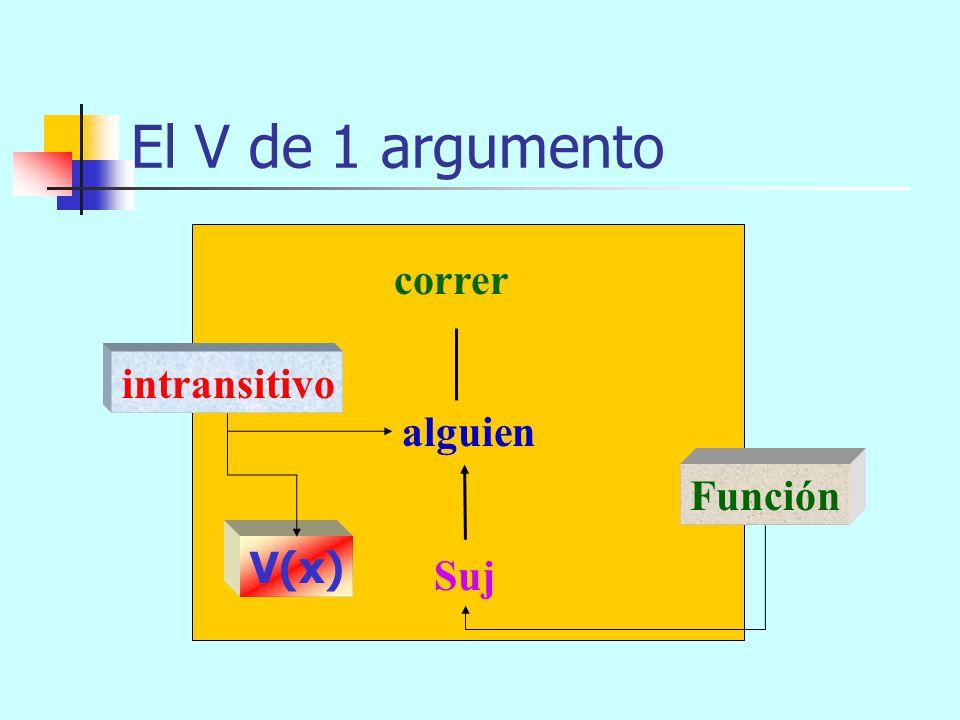 El V sin argumentos nevar Suj Función impersonal V()