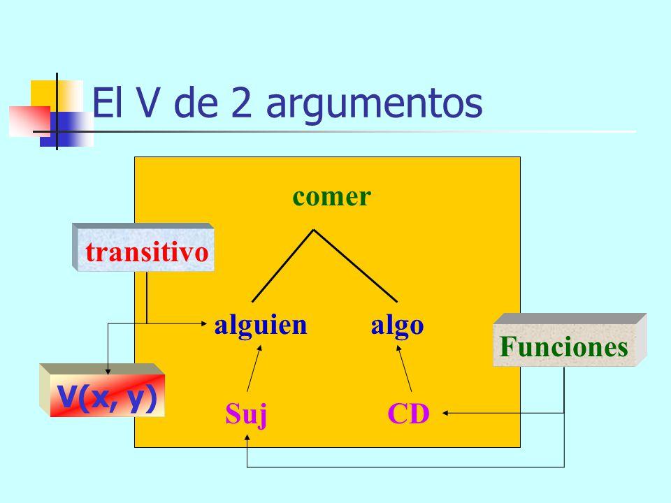 El V de 1 argumento correr alguien Suj Función intransitivo V(x)