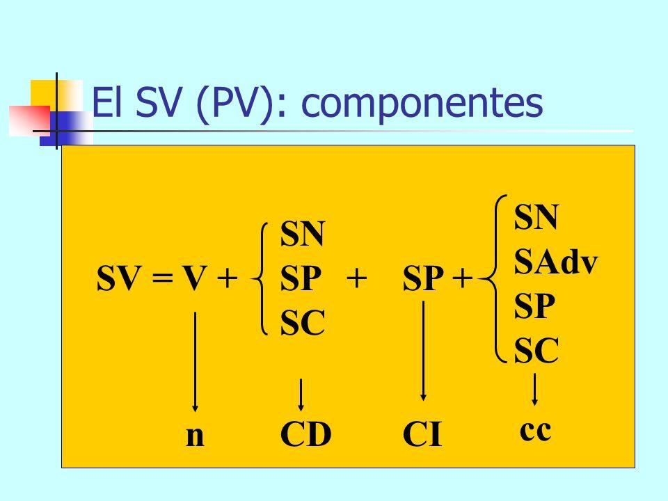 El V de 3 argumentos leer alguien algoalguien sujetoCDCI Funciones bitransitivo V(x, y, z)