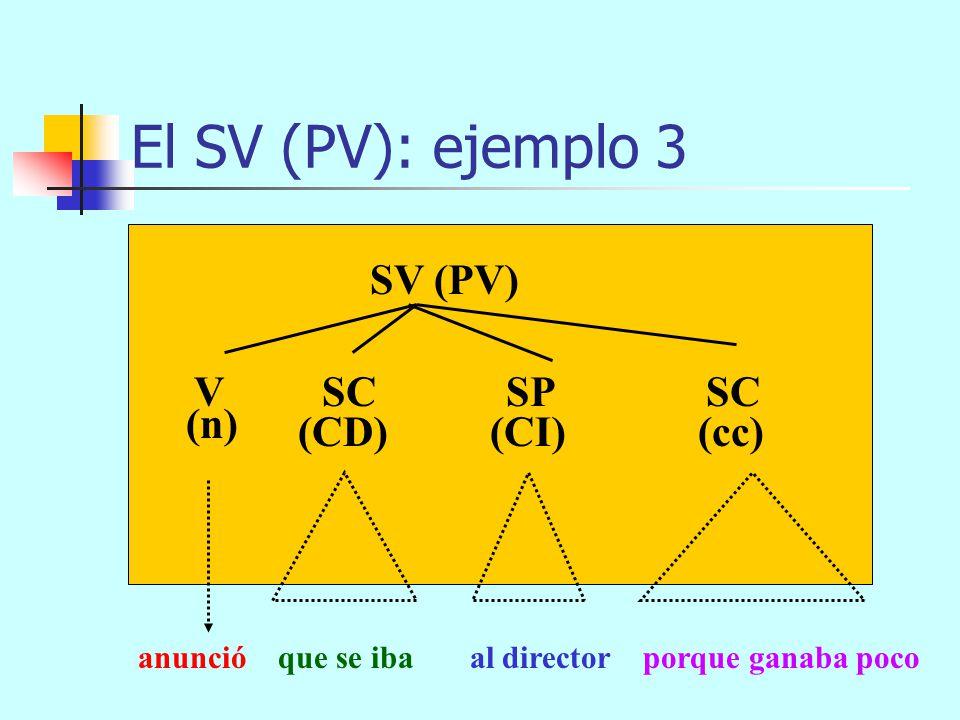 denunció a Antonio a la policía rápidamente El SV (PV): ejemplo 2 SV (PV) (CD)(cc) V SP (n) SAdv (CI) SP