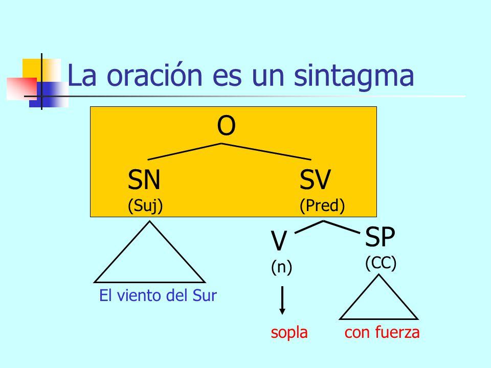 Oración: esquema arbóreo O SN (Suj) SV (Pred) El viento del Sursopla con fuerza