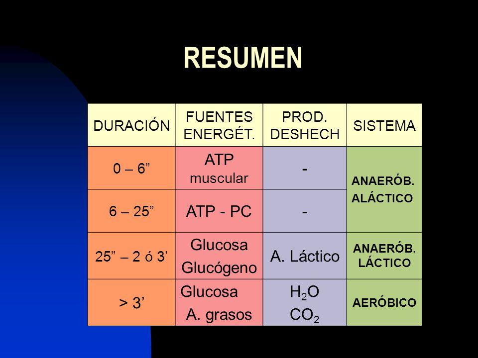 RESUMEN DURACIÓN FUENTES ENERGÉT. PROD. DESHECH SISTEMA 0 – 6 ATP muscular - ANAERÓB. ALÁCTICO 6 – 25 ATP - PC- 25 – 2 ó 3 Glucosa Glucógeno A. Láctic