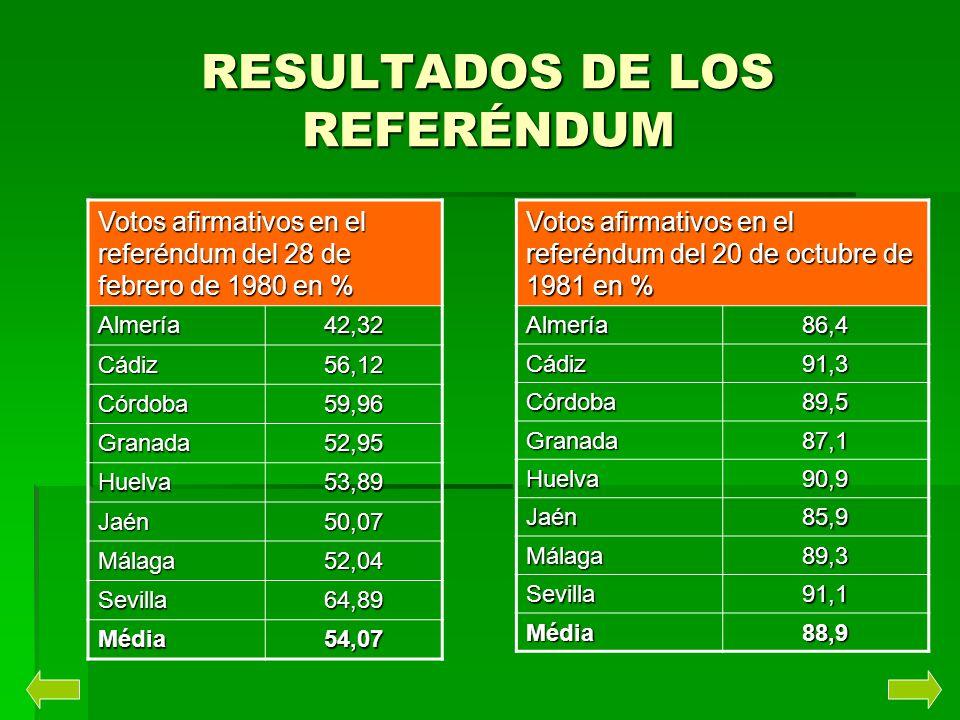 RESULTADOS DE LOS REFERÉNDUM Votos afirmativos en el referéndum del 28 de febrero de 1980 en % Almería42,32 Cádiz56,12 Córdoba59,96 Granada52,95 Huelv