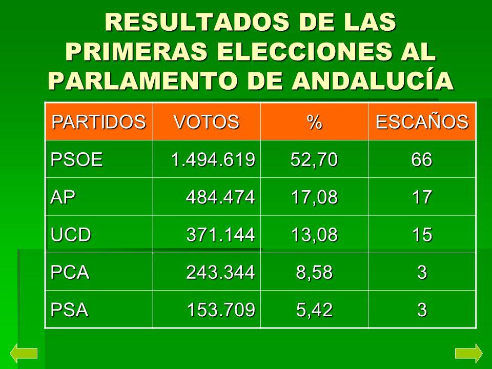 RESULTADOS DE LAS PRIMERAS ELECCIONES AL PARLAMENTO DE ANDALUCÍA PARTIDOSVOTOS%ESCAÑOS PSOE1.494.61952,7066 AP484.47417,0817 UCD371.14413,0815 PCA243.