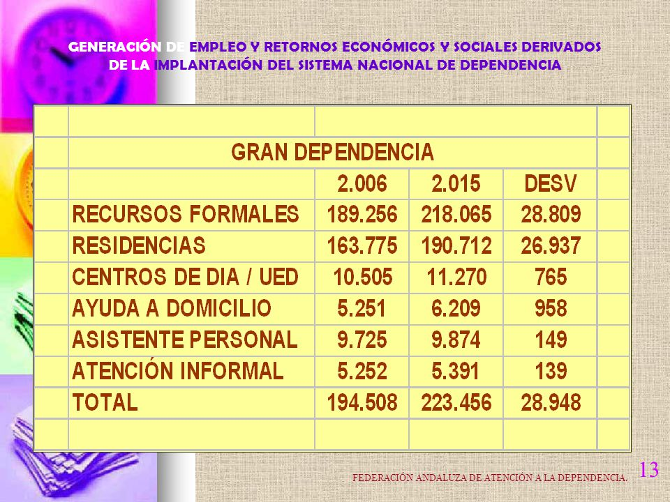 13 GENERACIÓN DE EMPLEO Y RETORNOS ECONÓMICOS Y SOCIALES DERIVADOS DE LA IMPLANTACIÓN DEL SISTEMA NACIONAL DE DEPENDENCIA FEDERACIÓN ANDALUZA DE ATENCIÓN A LA DEPENDENCIA.