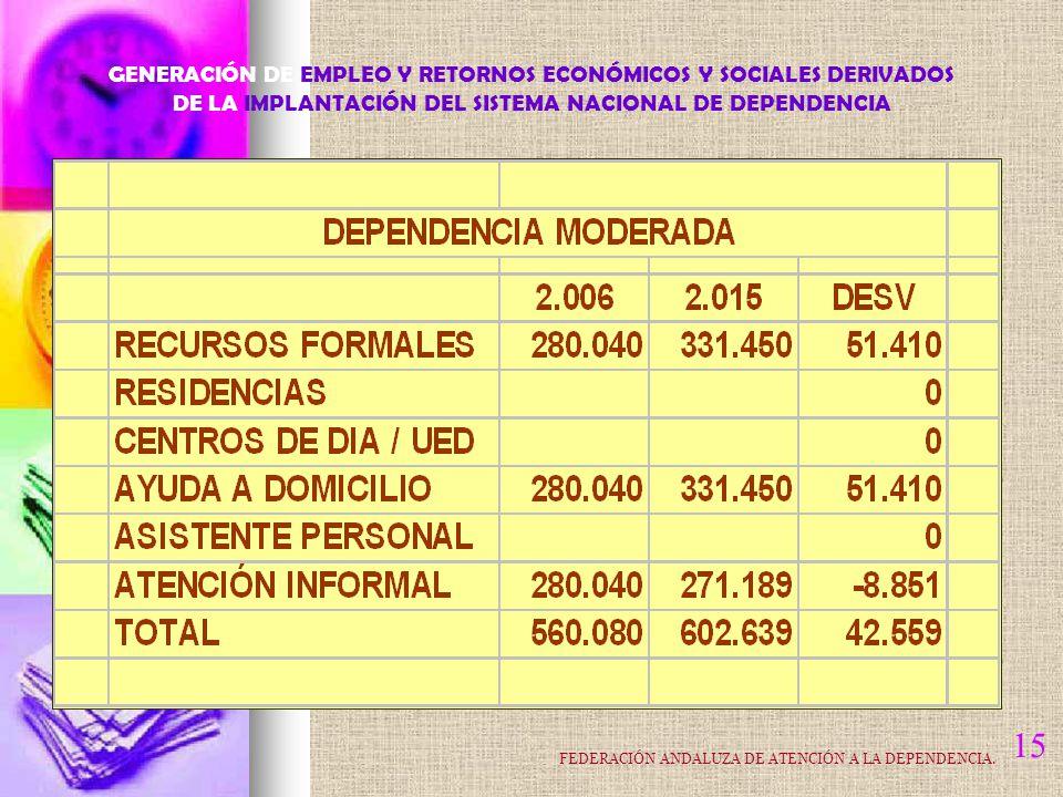 15 GENERACIÓN DE EMPLEO Y RETORNOS ECONÓMICOS Y SOCIALES DERIVADOS DE LA IMPLANTACIÓN DEL SISTEMA NACIONAL DE DEPENDENCIA FEDERACIÓN ANDALUZA DE ATENCIÓN A LA DEPENDENCIA.