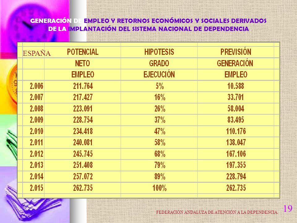 19 ESPAÑA GENERACIÓN DE EMPLEO Y RETORNOS ECONÓMICOS Y SOCIALES DERIVADOS DE LA IMPLANTACIÓN DEL SISTEMA NACIONAL DE DEPENDENCIA FEDERACIÓN ANDALUZA DE ATENCIÓN A LA DEPENDENCIA.