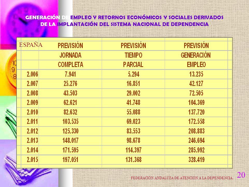 20 ESPAÑA GENERACIÓN DE EMPLEO Y RETORNOS ECONÓMICOS Y SOCIALES DERIVADOS DE LA IMPLANTACIÓN DEL SISTEMA NACIONAL DE DEPENDENCIA FEDERACIÓN ANDALUZA DE ATENCIÓN A LA DEPENDENCIA.