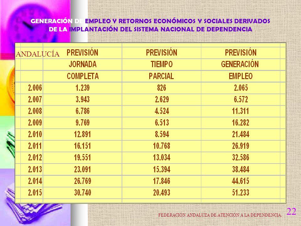 22 ANDALUCÍA GENERACIÓN DE EMPLEO Y RETORNOS ECONÓMICOS Y SOCIALES DERIVADOS DE LA IMPLANTACIÓN DEL SISTEMA NACIONAL DE DEPENDENCIA FEDERACIÓN ANDALUZA DE ATENCIÓN A LA DEPENDENCIA.