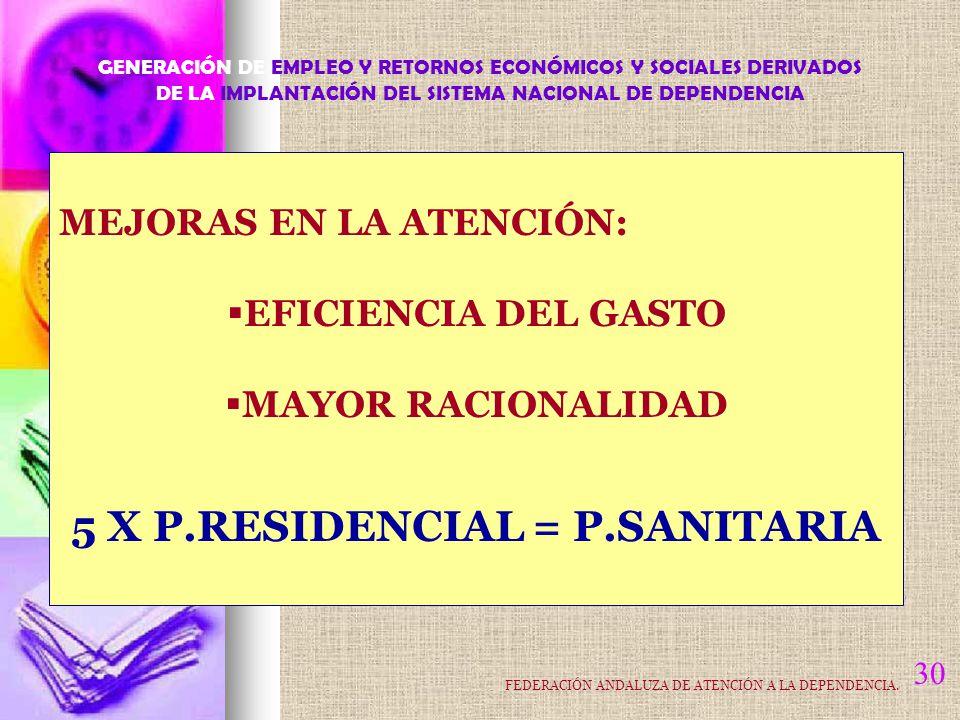 30 MEJORAS EN LA ATENCIÓN: EFICIENCIA DEL GASTO MAYOR RACIONALIDAD 5 X P.RESIDENCIAL = P.SANITARIA GENERACIÓN DE EMPLEO Y RETORNOS ECONÓMICOS Y SOCIALES DERIVADOS DE LA IMPLANTACIÓN DEL SISTEMA NACIONAL DE DEPENDENCIA FEDERACIÓN ANDALUZA DE ATENCIÓN A LA DEPENDENCIA.