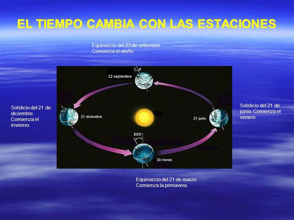EL TIEMPO CAMBIA CON LAS ESTACIONES Equinoccio del 23 de setiembre. Comienza el otoño. Solsticio del 21 de junio. Comienza el verano Solsticio del 21