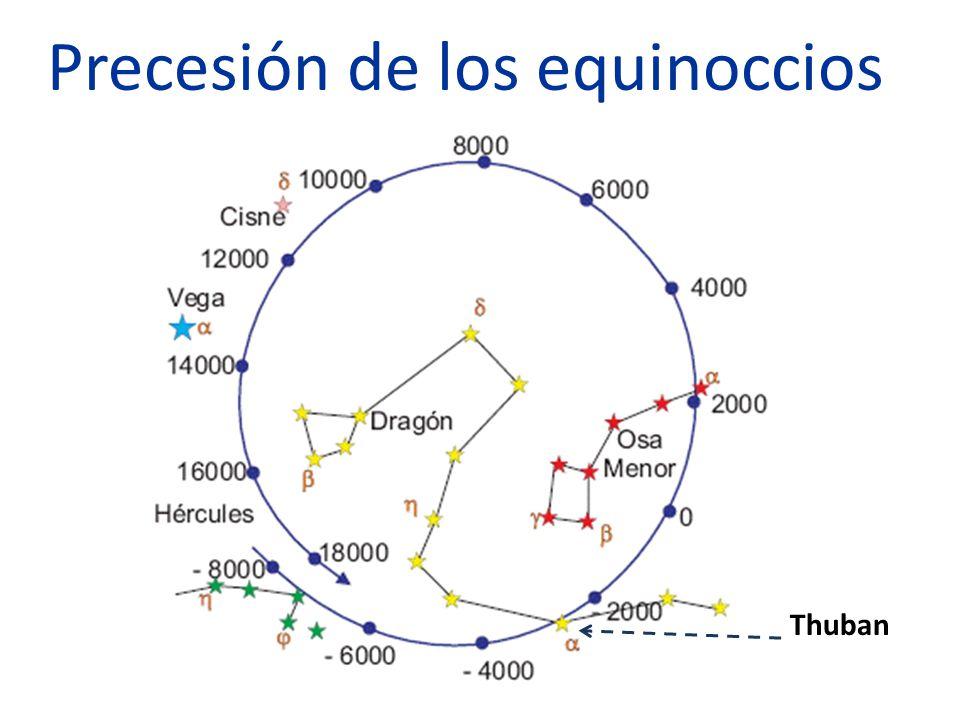 Precesión de los equinoccios Thuban