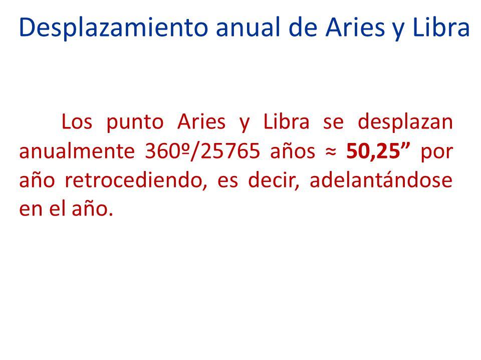 Desplazamiento anual de Aries y Libra Los punto Aries y Libra se desplazan anualmente 360º/25765 años 50,25 por año retrocediendo, es decir, adelantán