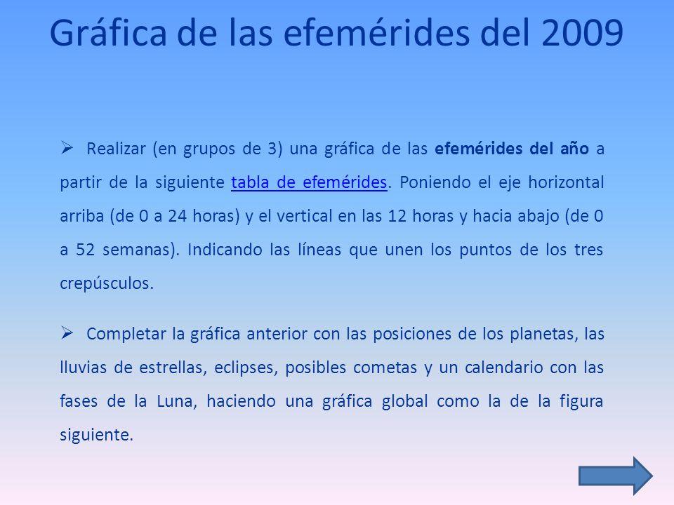 Gráfica de las efemérides del 2009 Realizar (en grupos de 3) una gráfica de las efemérides del año a partir de la siguiente tabla de efemérides. Ponie
