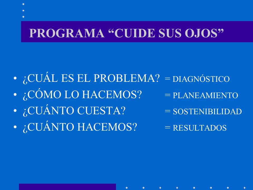 CIRUGÍA DE CATARATA RESULTADOS VISUALES > 20/40 80% > 20/200 10%