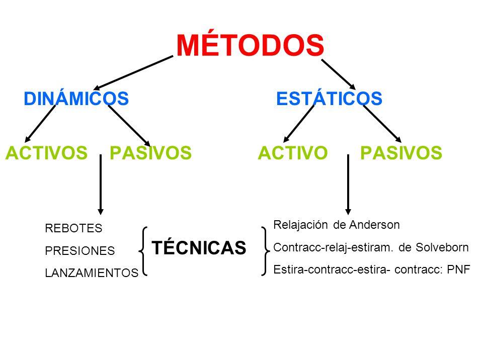 MÉTODOS DINÁMICOS ACTIVOS PASIVOS ESTÁTICOS ACTIVO PASIVOS TÉCNICAS REBOTES PRESIONES LANZAMIENTOS Relajación de Anderson Contracc-relaj-estiram. de S