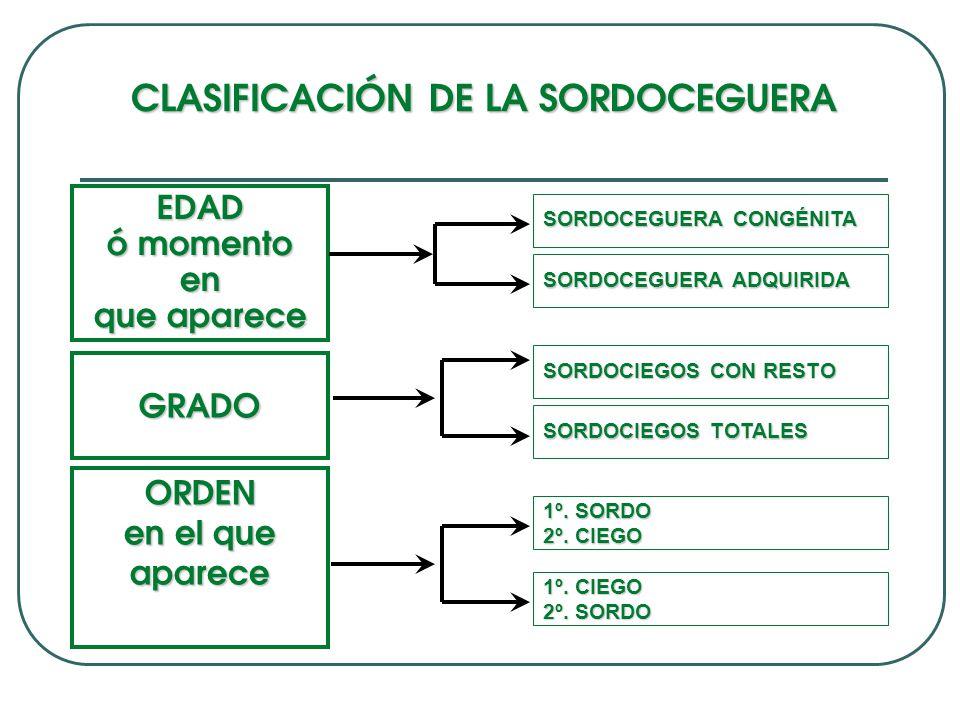 CLASIFICACIÓN DE LA SORDOCEGUERA EDAD ó momento en que aparece GRADO ORDEN en el que aparece SORDOCEGUERA CONGÉNITA SORDOCEGUERA ADQUIRIDA SORDOCIEGOS