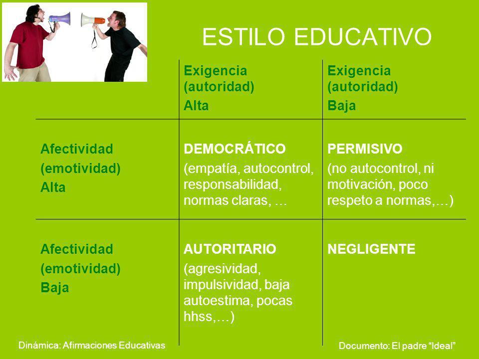 ESTILO EDUCATIVO Dinámica: Afirmaciones Educativas Exigencia (autoridad) Alta Exigencia (autoridad) Baja Afectividad (emotividad) Alta DEMOCRÁTICO (em