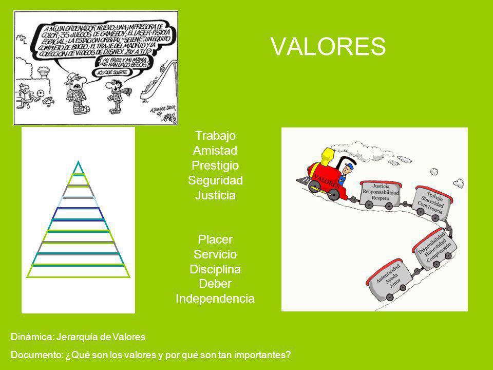 VALORES Documento: ¿Qué son los valores y por qué son tan importantes? Dinámica: Jerarquía de Valores Trabajo Amistad Prestigio Seguridad Justicia Pla