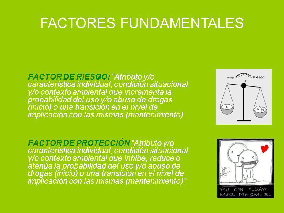 FACTOR DE RIESGO: Atributo y/o característica individual, condición situacional y/o contexto ambiental que incrementa la probabilidad del uso y/o abus